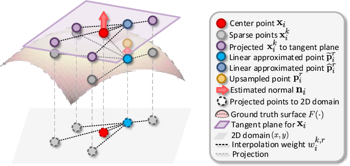 Figure 3 for Deep Magnification-Arbitrary Upsampling over 3D Point Clouds
