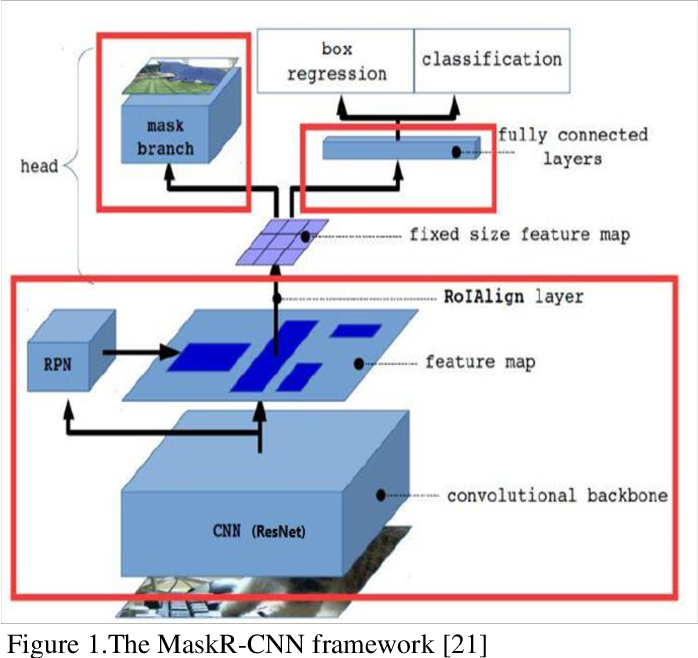 Figure 1 for Fully Convolutional Networks for Automatically Generating Image Masks to Train Mask R-CNN