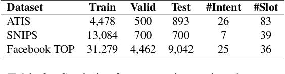 Figure 2 for Compressing Transformer-Based Semantic Parsing Models using Compositional Code Embeddings