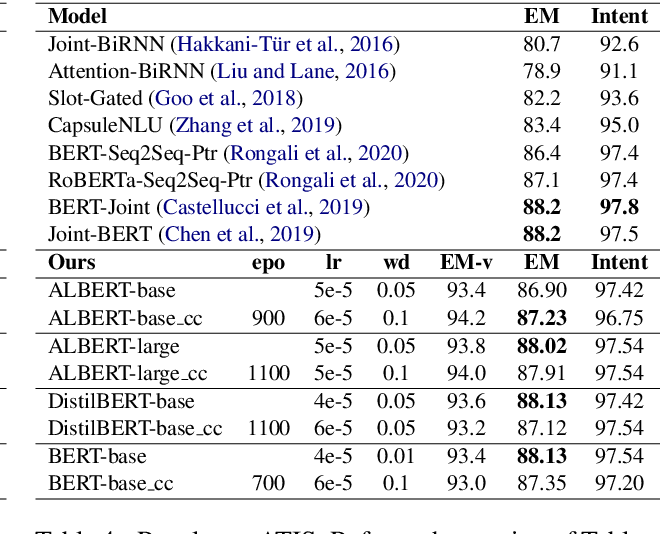 Figure 4 for Compressing Transformer-Based Semantic Parsing Models using Compositional Code Embeddings