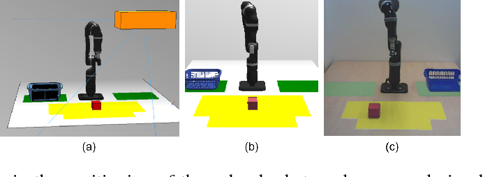 Figure 4 for Transferring End-to-End Visuomotor Control from Simulation to Real World for a Multi-Stage Task