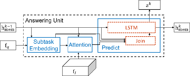 Figure 3 for Training Recurrent Answering Units with Joint Loss Minimization for VQA