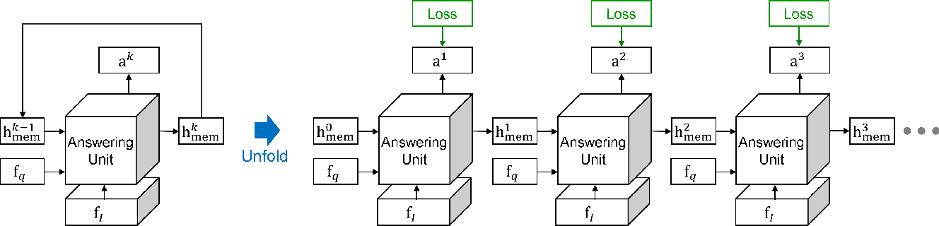 Figure 1 for Training Recurrent Answering Units with Joint Loss Minimization for VQA
