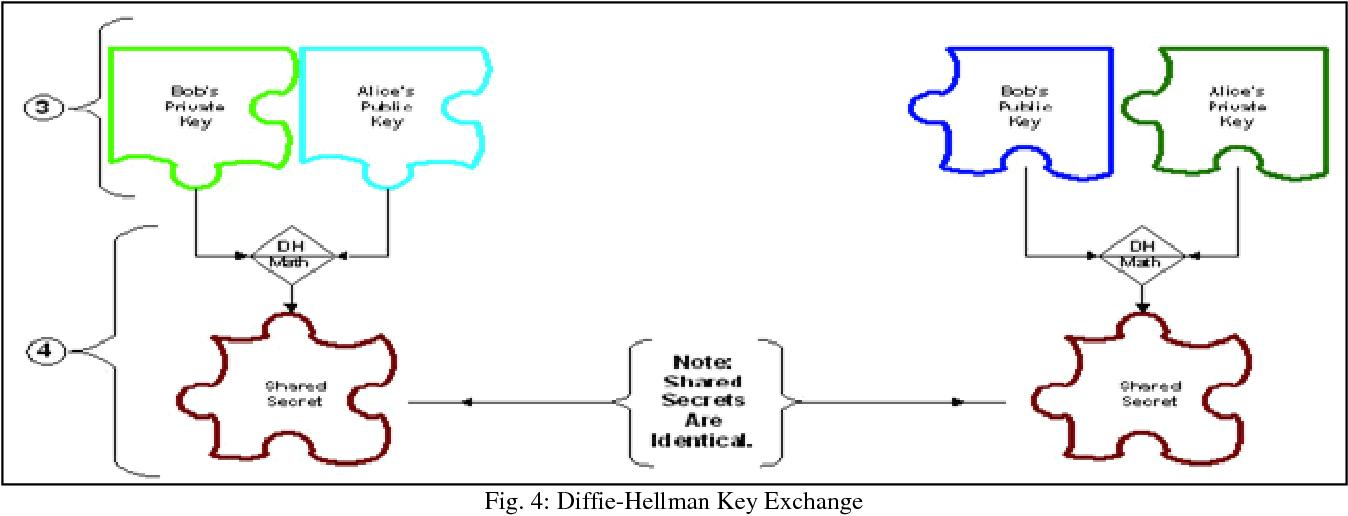 Figure 4 from Enhanced Elliptic Curve Diffie-Hellman Key Exchange