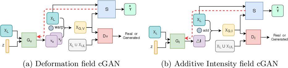 Figure 1 for Semi-Supervised and Task-Driven Data Augmentation