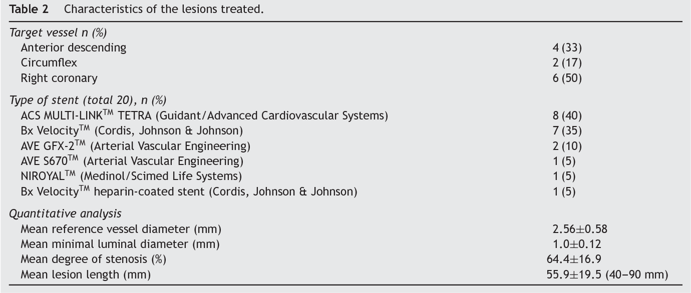 Table 2 Characteristics Of The Lesions Treated