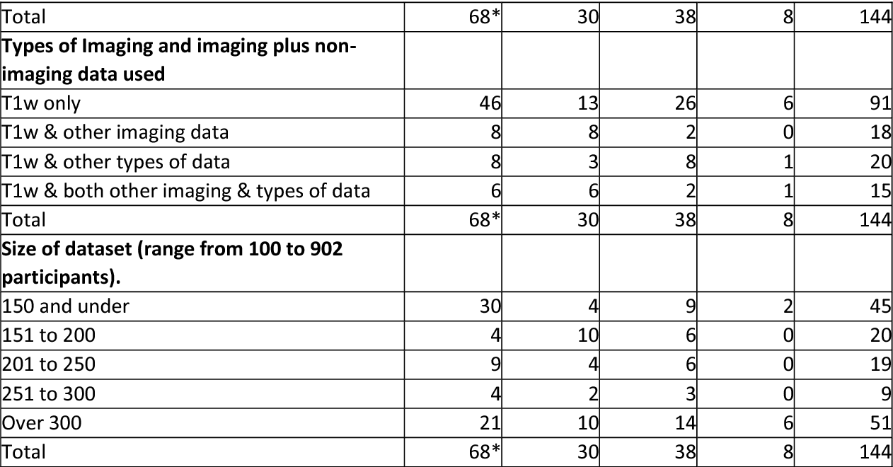 Figure 2 for Machine learning of neuroimaging to diagnose cognitive impairment and dementia: a systematic review and comparative analysis
