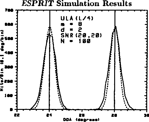 Figure 3: Overlapping Covariance ESPRIT Results