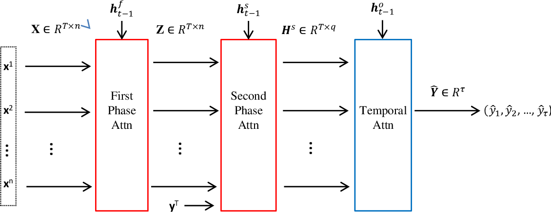 Figure 1 for DSTP-RNN: a dual-stage two-phase attention-based recurrent neural networks for long-term and multivariate time series prediction