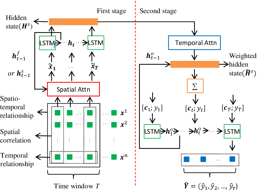 Figure 2 for DSTP-RNN: a dual-stage two-phase attention-based recurrent neural networks for long-term and multivariate time series prediction