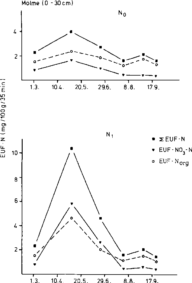 Fig. 4a. EUF-N tractions in the topsoil (0-30 cra) at two different N treatments of the K 2 level in M61me during the vegetation period in 198 |.