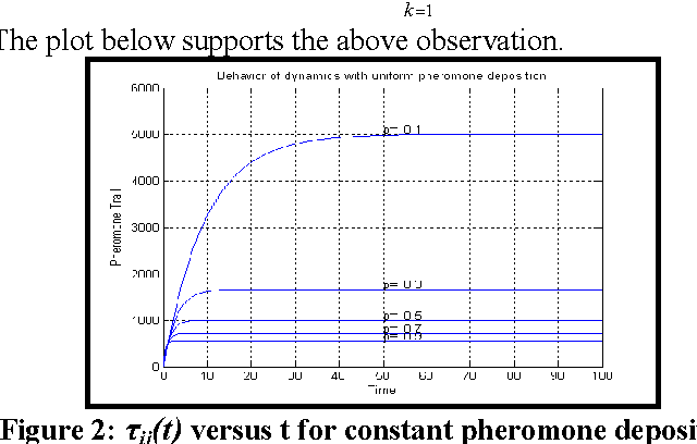 Figure 2 for Balancing Exploration and Exploitation by an Elitist Ant System with Exponential Pheromone Deposition Rule
