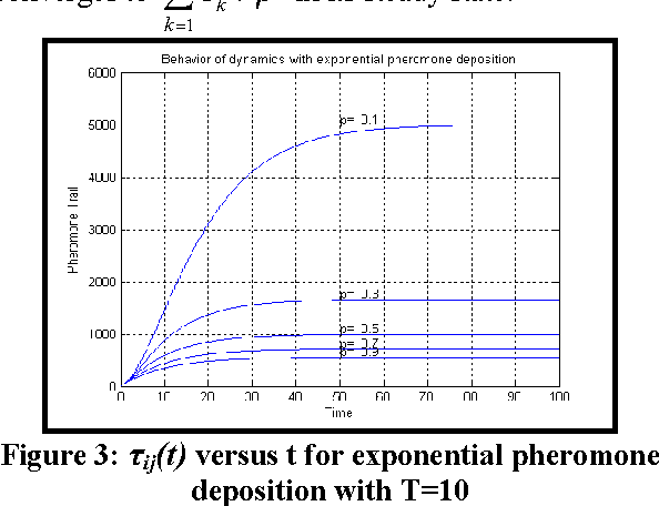 Figure 4 for Balancing Exploration and Exploitation by an Elitist Ant System with Exponential Pheromone Deposition Rule