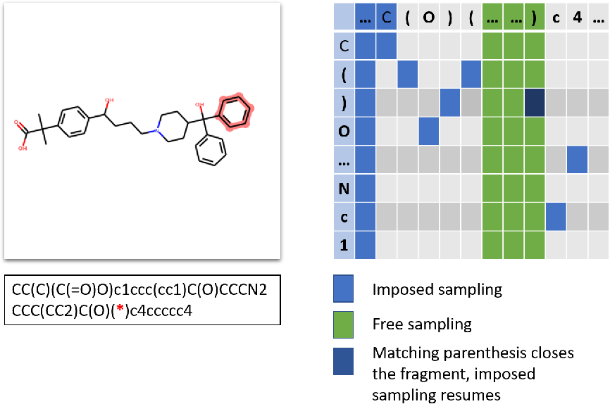Figure 2 for Scaffold-constrained molecular generation