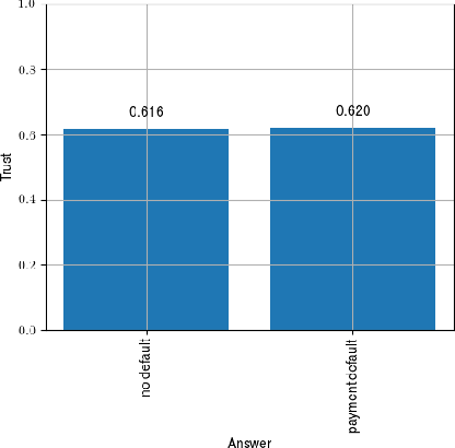 Figure 2 for Insights into Fairness through Trust: Multi-scale Trust Quantification for Financial Deep Learning