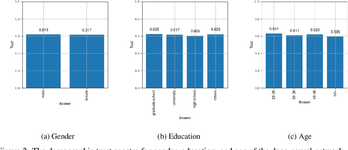 Figure 3 for Insights into Fairness through Trust: Multi-scale Trust Quantification for Financial Deep Learning