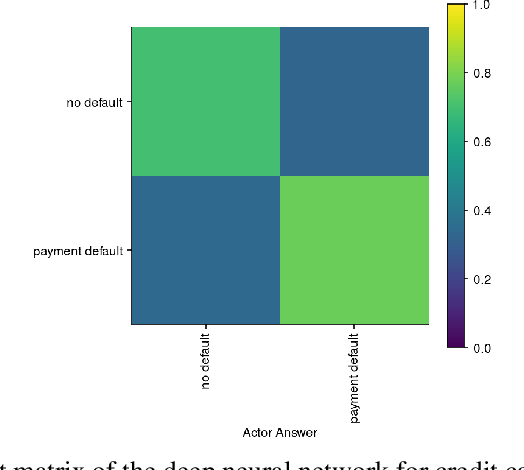 Figure 4 for Insights into Fairness through Trust: Multi-scale Trust Quantification for Financial Deep Learning