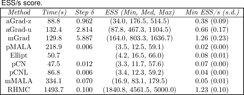 Figure 3 for Auxiliary gradient-based sampling algorithms