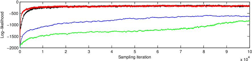 Figure 4 for Auxiliary gradient-based sampling algorithms