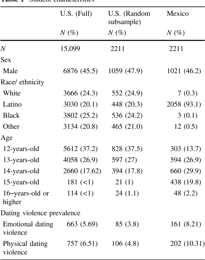 Adolescent dating violence prevalence risk factors health outcomes