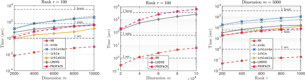 Figure 2 for Finding Low-Rank Solutions via Non-Convex Matrix Factorization, Efficiently and Provably