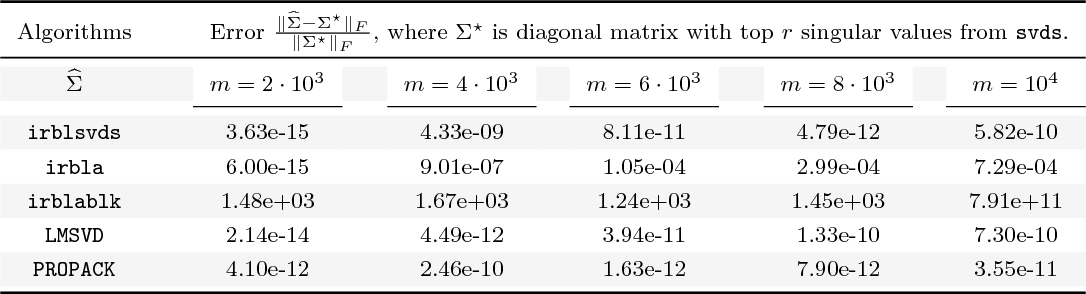 Figure 3 for Finding Low-Rank Solutions via Non-Convex Matrix Factorization, Efficiently and Provably