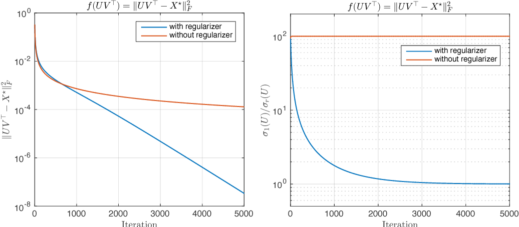 Figure 4 for Finding Low-Rank Solutions via Non-Convex Matrix Factorization, Efficiently and Provably