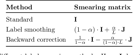 Figure 1 for Does label smoothing mitigate label noise?