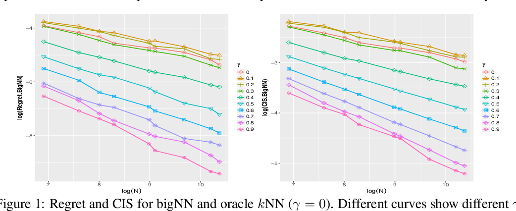 Figure 1 for Rates of Convergence for Large-scale Nearest Neighbor Classification