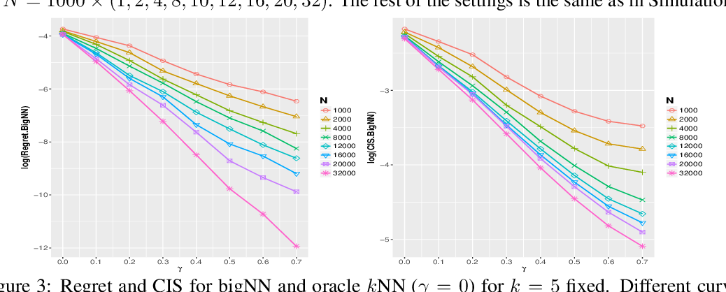 Figure 4 for Rates of Convergence for Large-scale Nearest Neighbor Classification