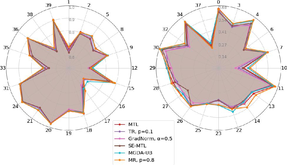 Figure 4 for Maximum Roaming Multi-Task Learning