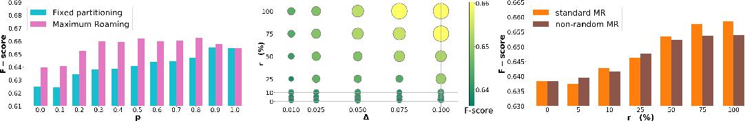 Figure 1 for Maximum Roaming Multi-Task Learning