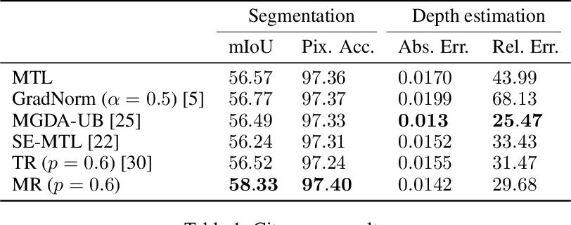 Figure 2 for Maximum Roaming Multi-Task Learning