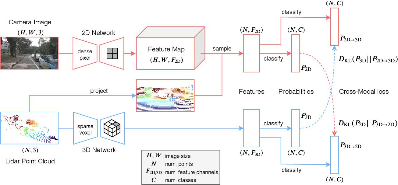 Figure 2 for xMUDA: Cross-Modal Unsupervised Domain Adaptation for 3D Semantic Segmentation