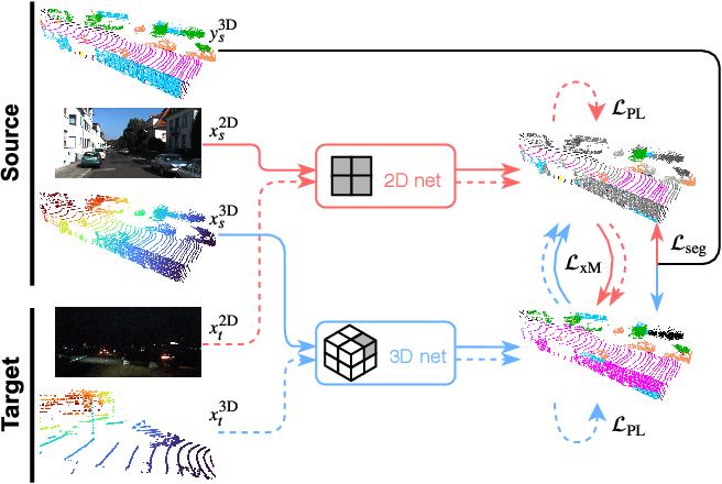 Figure 4 for xMUDA: Cross-Modal Unsupervised Domain Adaptation for 3D Semantic Segmentation