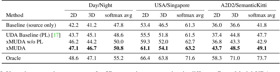 Figure 1 for xMUDA: Cross-Modal Unsupervised Domain Adaptation for 3D Semantic Segmentation