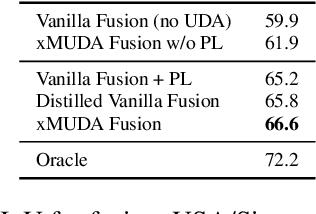 Figure 3 for xMUDA: Cross-Modal Unsupervised Domain Adaptation for 3D Semantic Segmentation