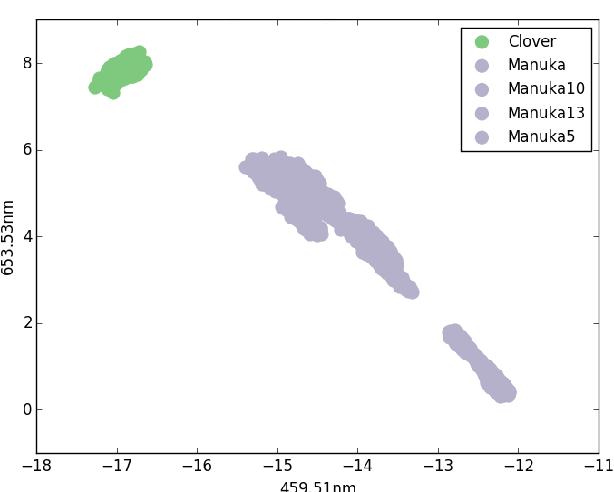 Honey dataset standard using hyperspectral imaging for