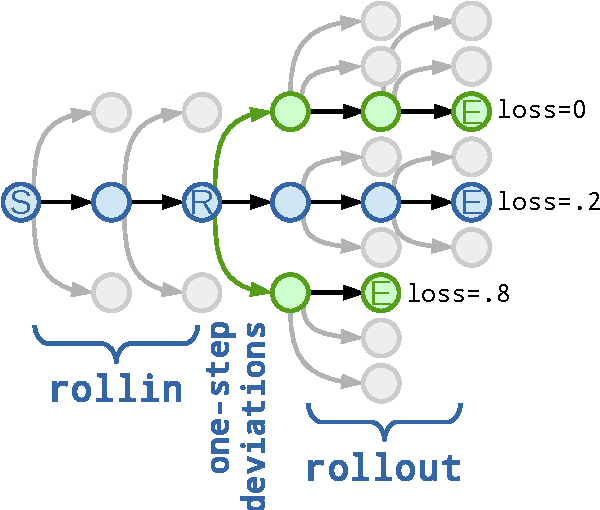 Figure 2 for Learning to Search for Dependencies