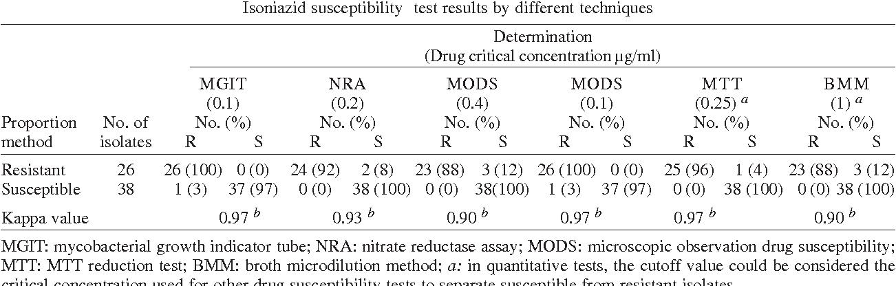 PDF] Evaluation of rapid alternative methods for drug susceptibility