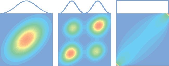 Figure 1 for Gaussian Process Vine Copulas for Multivariate Dependence