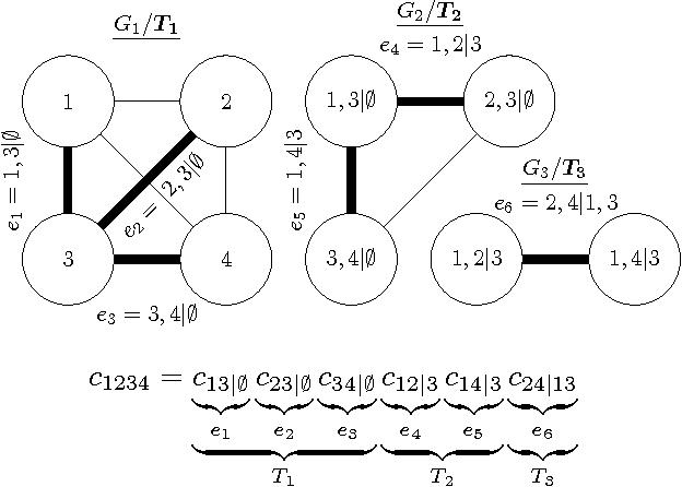 Figure 3 for Gaussian Process Vine Copulas for Multivariate Dependence