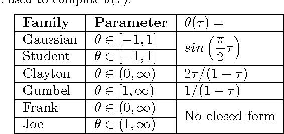 Figure 2 for Gaussian Process Vine Copulas for Multivariate Dependence