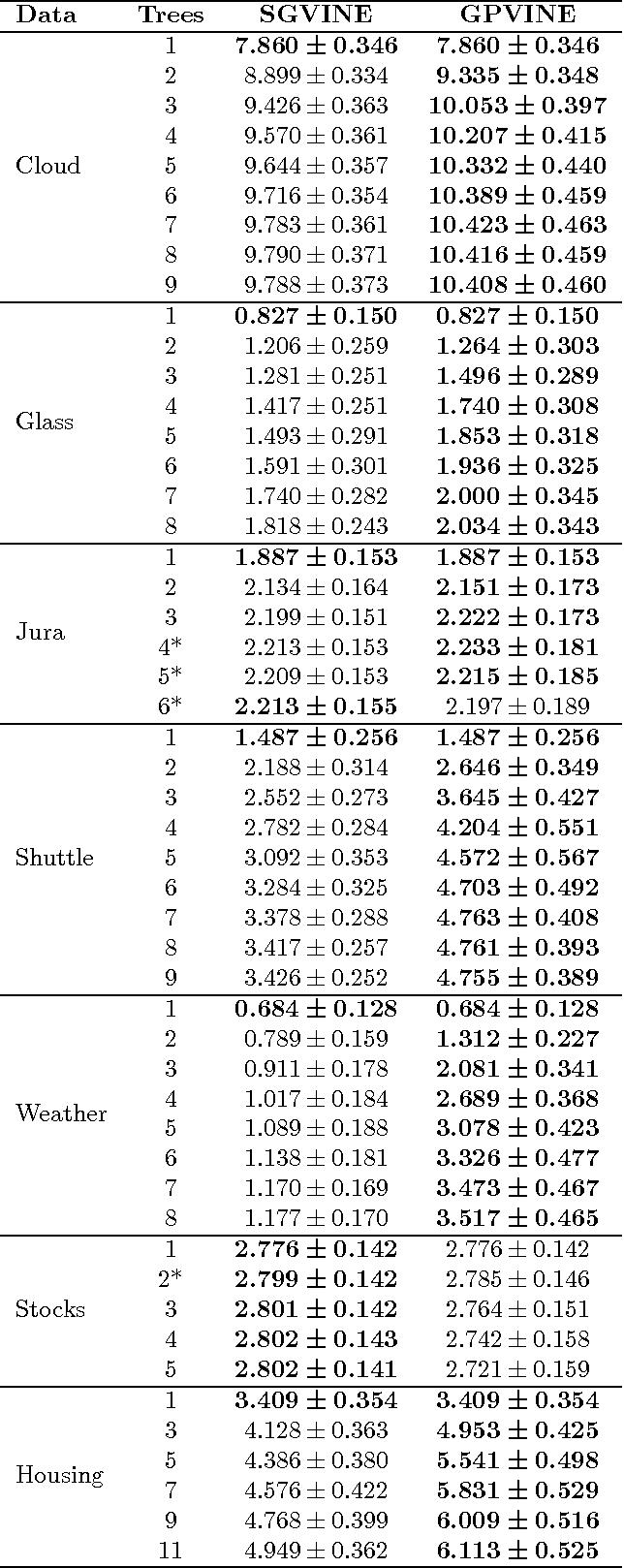 Figure 4 for Gaussian Process Vine Copulas for Multivariate Dependence