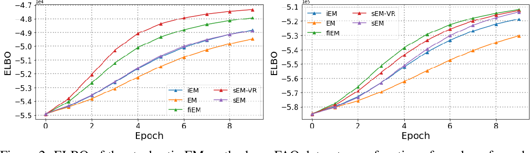 Figure 2 for On the Global Convergence of (Fast) Incremental Expectation Maximization Methods