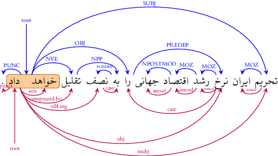 Figure 1 for The Persian Dependency Treebank Made Universal