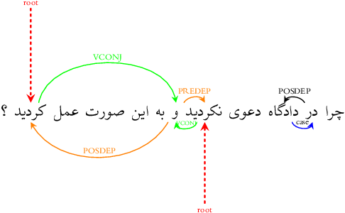 Figure 4 for The Persian Dependency Treebank Made Universal