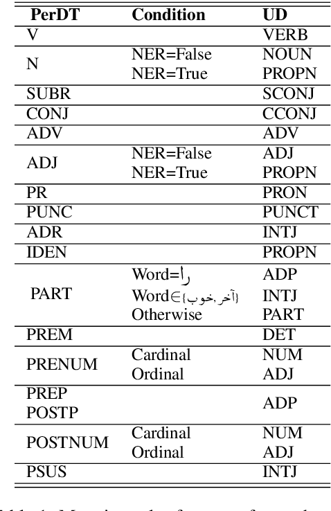 Figure 2 for The Persian Dependency Treebank Made Universal