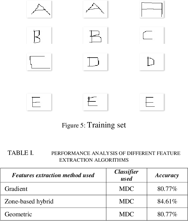 Figure 3 for Handwritten Character Recognition Using Unique Feature Extraction Technique