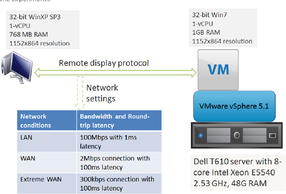 Figure 2 from Vmware Horizon View 5 2 Performance and Best